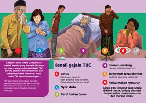 Temukan_Toss TBC_Brochure_Lansia_Kenali Gejala